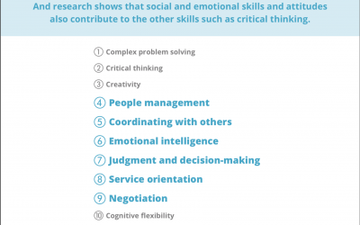 Top 10 Skills Employers Want